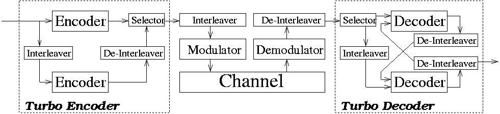 Turbo Trellis-Coded Modulation scheme